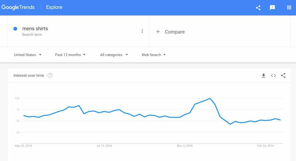Google Trends Popularity